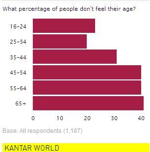 Kantar Age