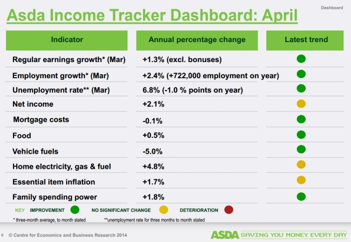 Asda - income tracker April 2014