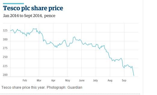 En lo que va de año, las acciones de Tesco han perdido más de un 30% de su valor. Fuente The Guardian.