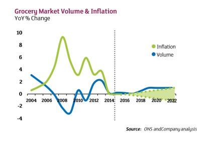 Así ve el futuro próximo Sainsbury's: un mercado sin inflación ni crecimientos en volumen significativos.
