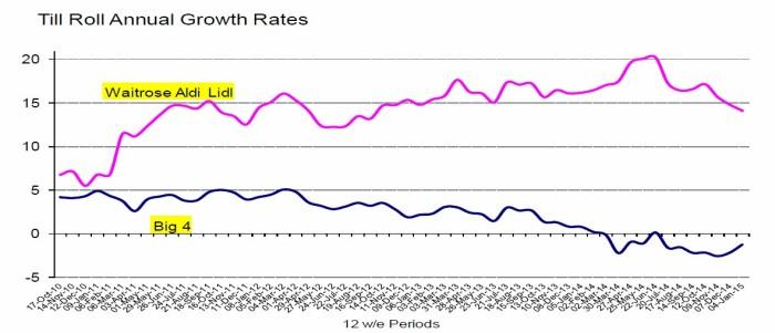 A pesar que la velocidad de crecimiento se haya reducido un poco, los discounters y Waitrose llevan más de cuatro años creciendo mucho más rápido que los Tesco, Asda, Sainsbury's y Morrisons. Fuente Kantar World Panel