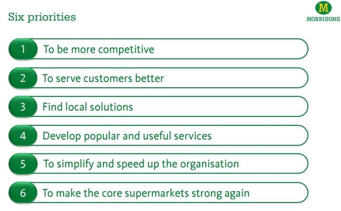 Las seis prioridades de Morrisons que esperan les lleve a retomar el crecimiento.