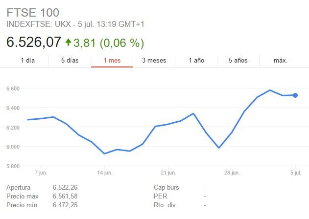 Google FTSE 100