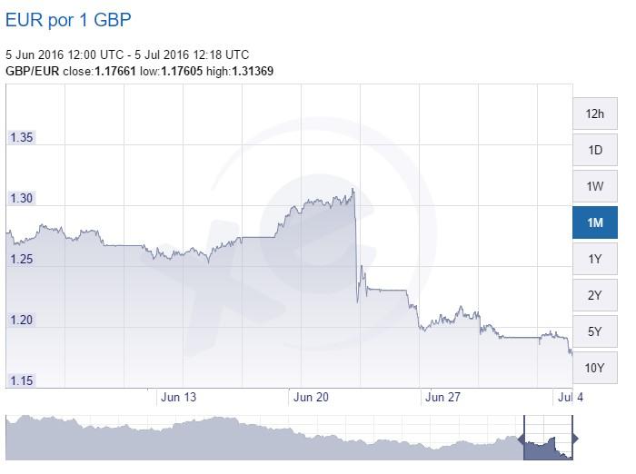 XE - GBP EUR