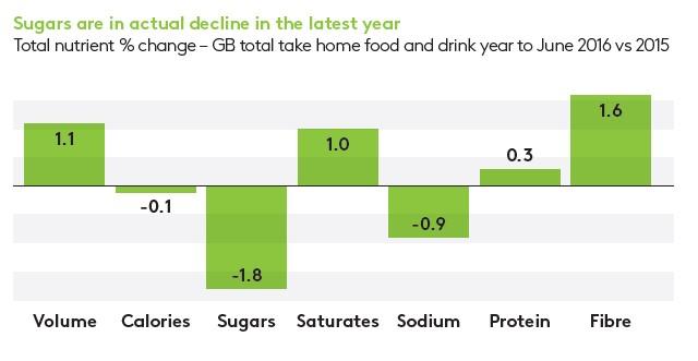 Kantar - Sugar decline II.jpg