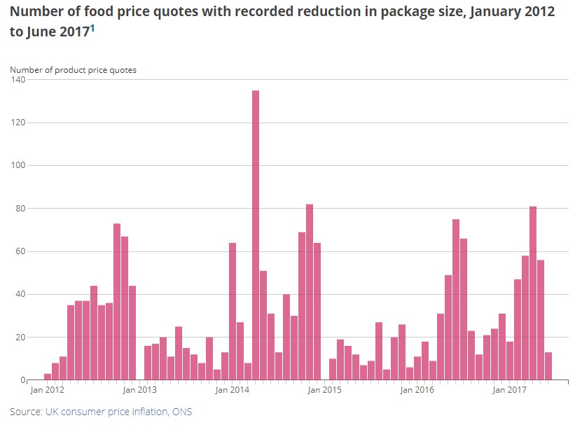Shrinkflation ONS.jpg