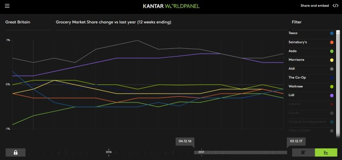 2017 12 Kantar One Year Graph.jpg